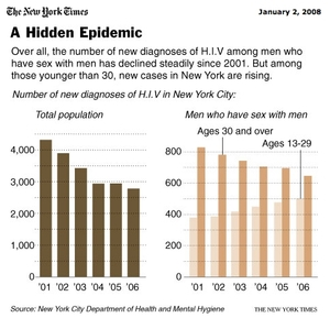 HIV Rates Up Among NY Gays Under 30