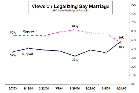 Where Does America Stand on Gay Rights RIGHT NOW? We'll Tell You