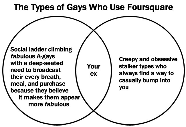The Gays of Foursquare