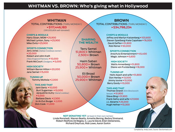 Which Ridiculously Wealthy Hollywood Power Players Want Meg Whitman to Be California's Governor?