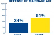 You Totally Thought HRC's DOMA Poll Would Find Most Americans Support DOMA, Didn't You?