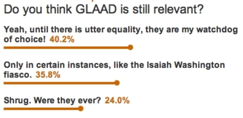 40.2% of 'Out' Readers GLAAD