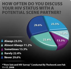 stat-shot-hiv-discussion-partner-status-1.jpg