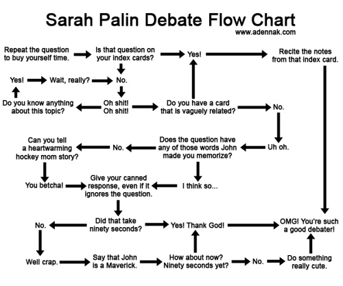How Sarah Palin Thinks