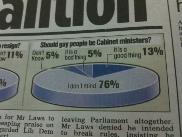76% of Brits Don't Mind If Gays Serve in the Cabinet. 100% Shouldn't Have Been Asked the Question