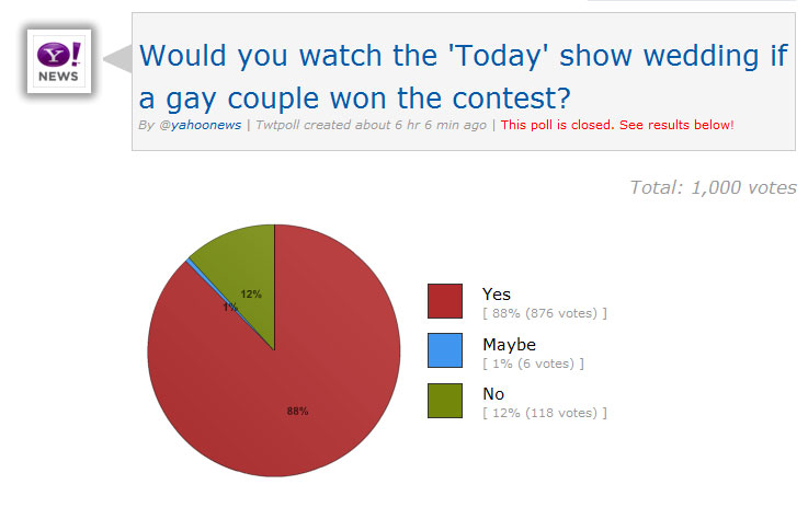 POLL: Would You Watch Today's Wedding Contest Winners If They're Straight?